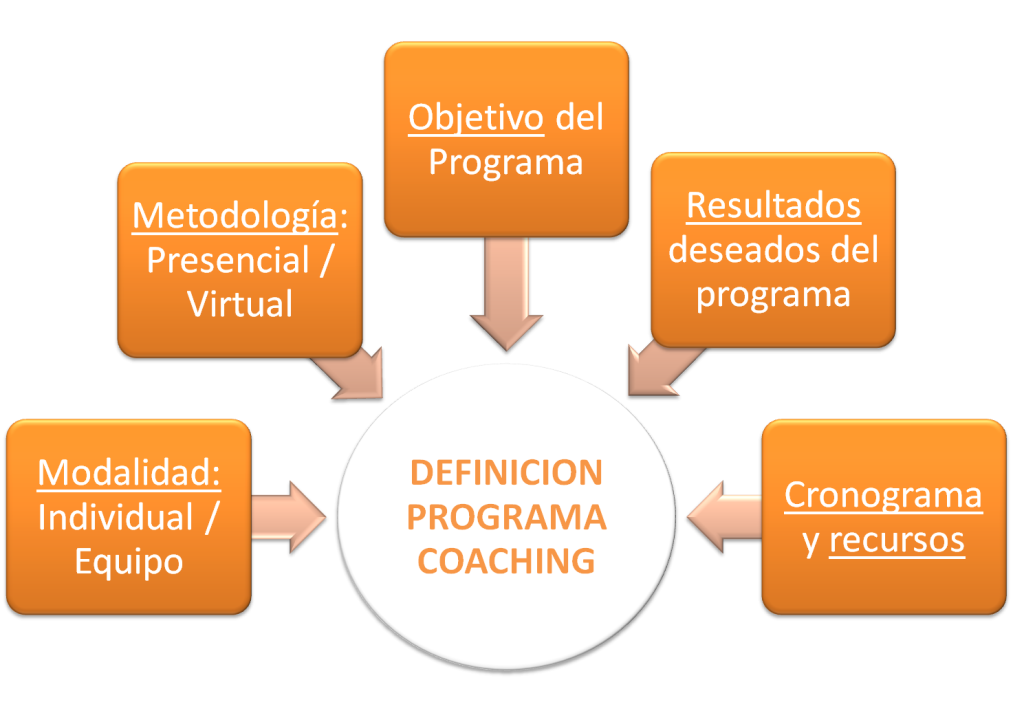 programa_coaching